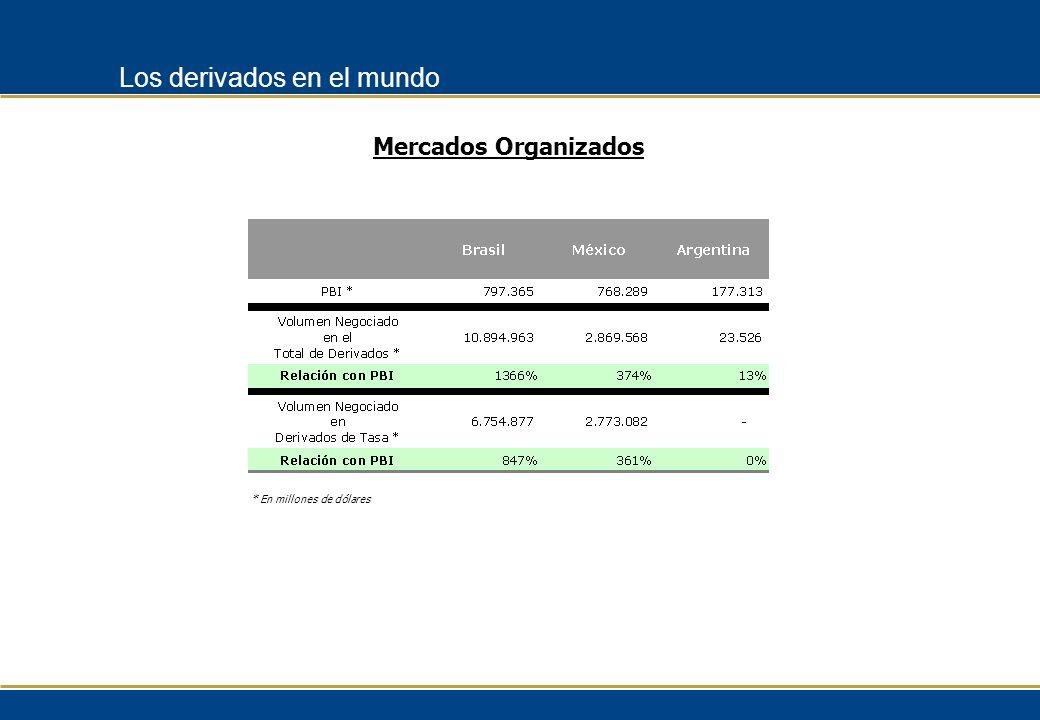 Los derivados en el mundo * En millones de dólares Mercados Organizados