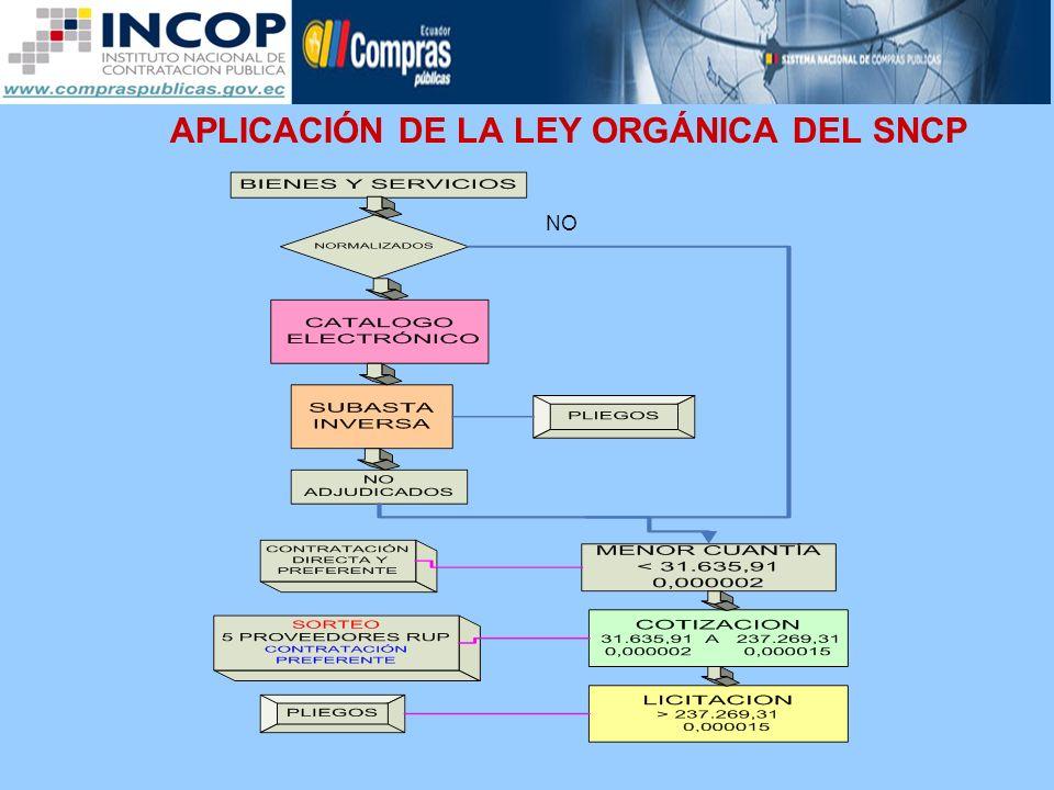APLICACIÓN DE LA LEY ORGÁNICA DEL SNCP NO