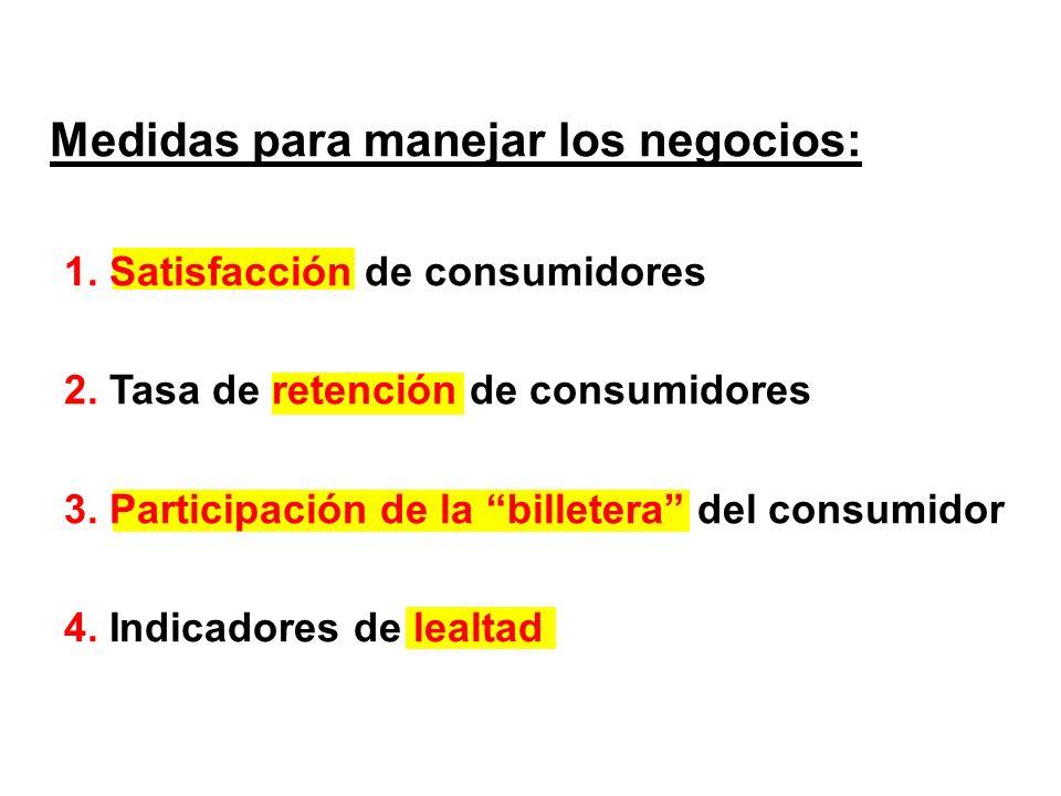 Medidas para manejar los negocios: 1. Satisfacción de consumidores 2. Tasa de retención de consumidores 3. Participación de la billetera del consumido