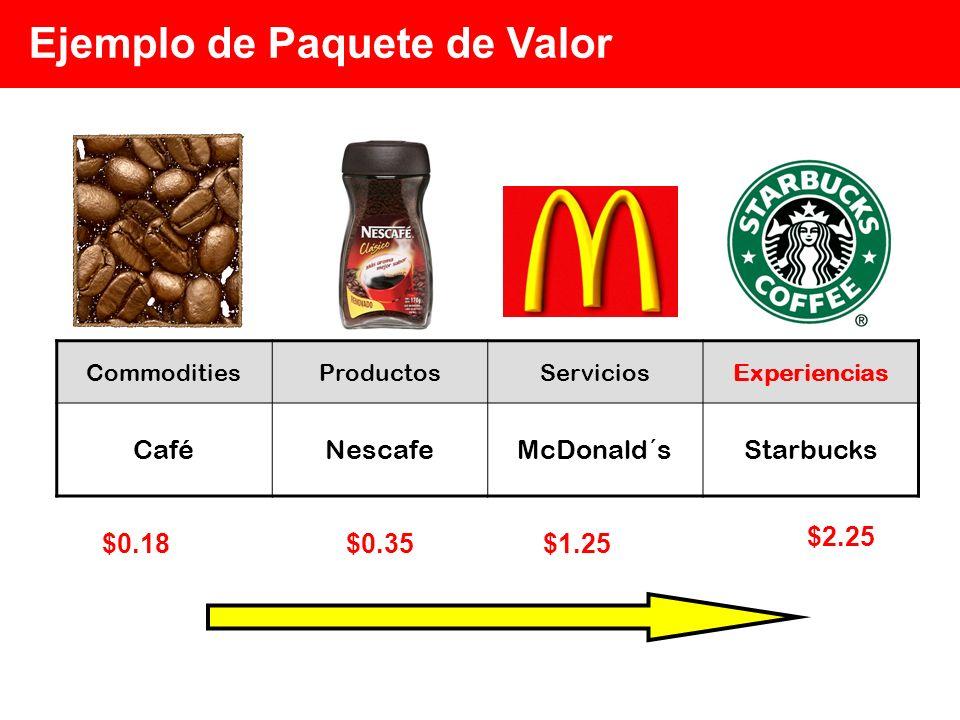 Ejemplo de Paquete de Valor CommoditiesProductosServiciosExperiencias CaféNescafeMcDonald´sStarbucks $0.18 $2.25 $1.25$0.35