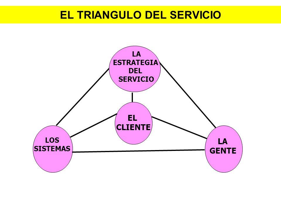 EL TRIANGULO DEL SERVICIO LOS SISTEMAS EL CLIENTE LA GENTE LA ESTRATEGIA DEL SERVICIO