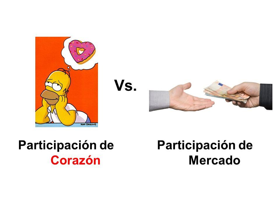 Participación de Mercado Participación de Corazón Vs.