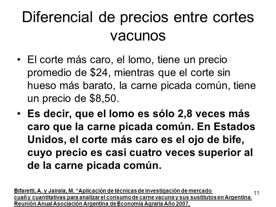 11 Diferencial de precios entre cortes vacunos El corte más caro, el lomo, tiene un precio promedio de $24, mientras que el corte sin hueso más barato