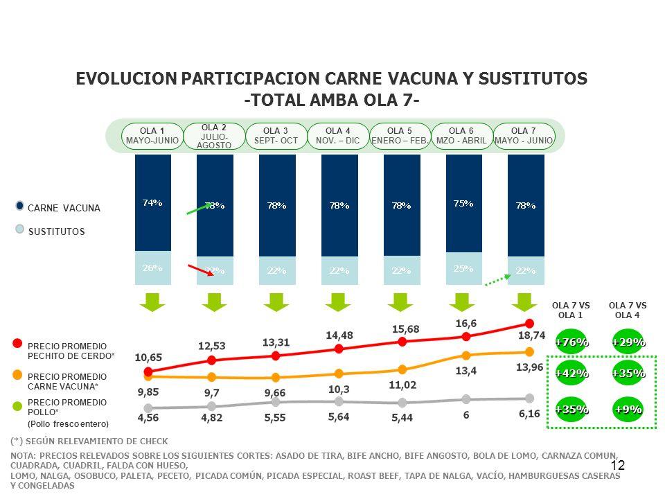 12 EVOLUCION PARTICIPACION CARNE VACUNA Y SUSTITUTOS -TOTAL AMBA OLA 7- (*) SEGÚN RELEVAMIENTO DE CHECK OLA 1 MAYO-JUNIO OLA 2 JULIO- AGOSTO OLA 3 SEP