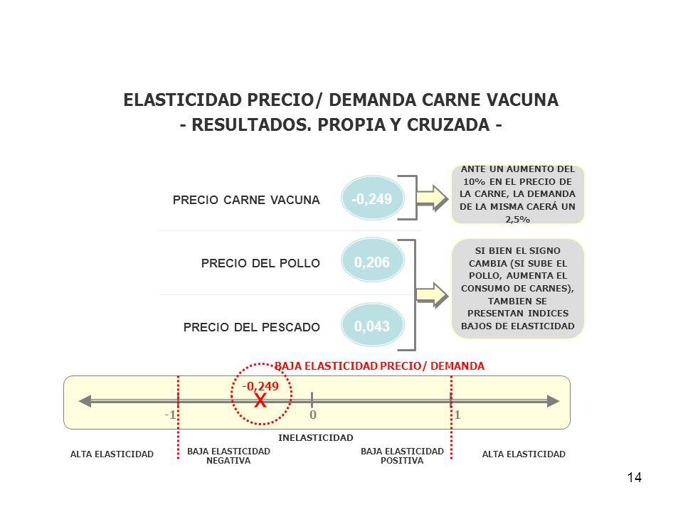 14 ELASTICIDAD PRECIO/ DEMANDA CARNE VACUNA - RESULTADOS. PROPIA Y CRUZADA - PRECIO CARNE VACUNA -0,249 PRECIO DEL POLLO 0,206 PRECIO DEL PESCADO 0,04