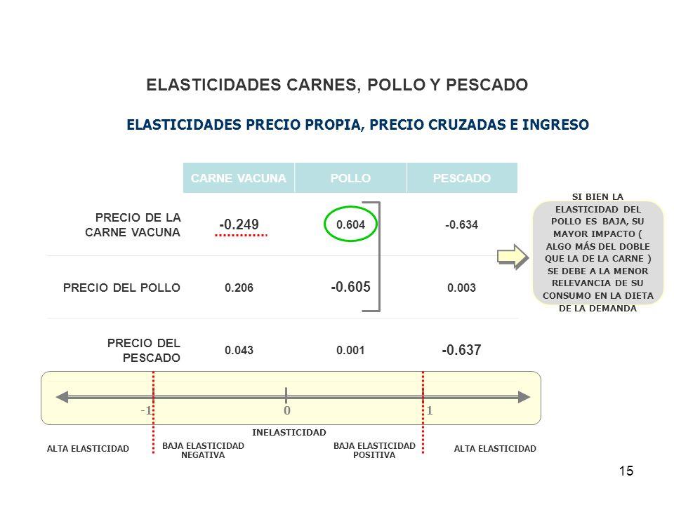 15 ELASTICIDADES CARNES, POLLO Y PESCADO CARNE VACUNAPOLLOPESCADO PRECIO DE LA CARNE VACUNA -0.249 0.604-0.634 PRECIO DEL POLLO0.206 -0.605 0.003 PREC