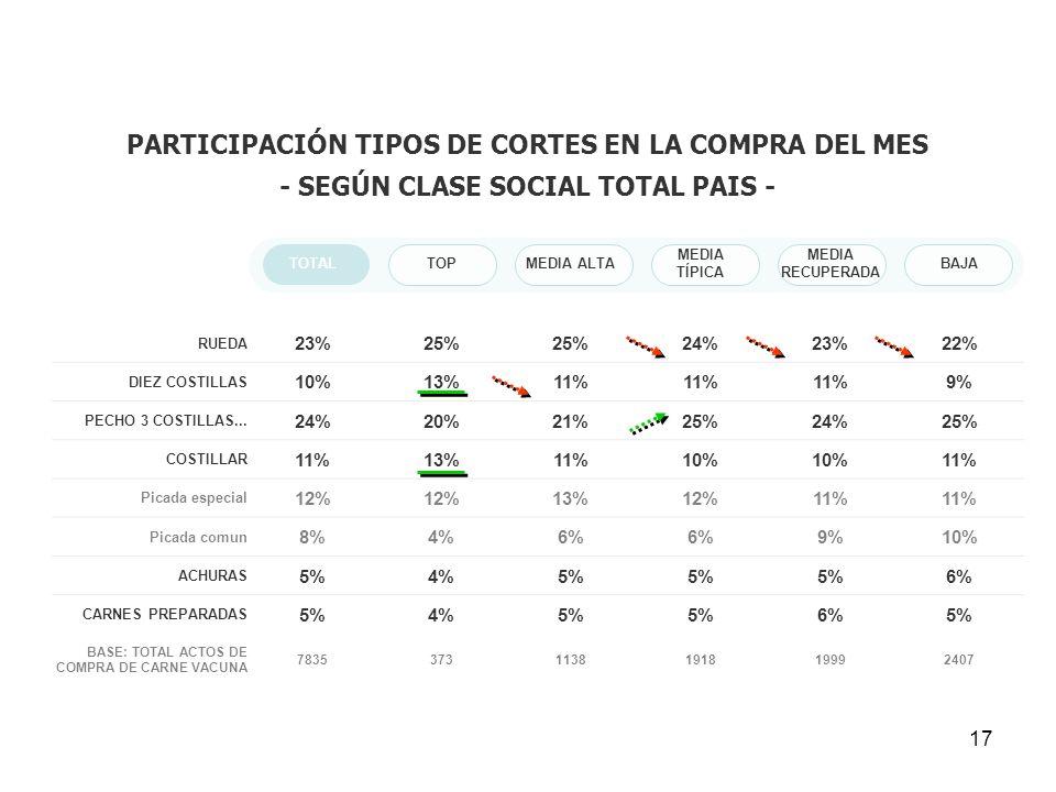 17 PARTICIPACIÓN TIPOS DE CORTES EN LA COMPRA DEL MES - SEGÚN CLASE SOCIAL TOTAL PAIS - TOTALTOPMEDIA ALTA MEDIA TÍPICA MEDIA RECUPERADA BAJA RUEDA 23