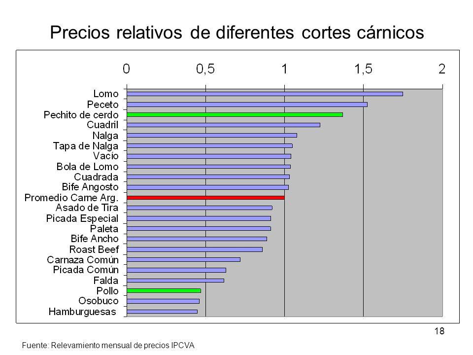 18 Precios relativos de diferentes cortes cárnicos Fuente: Relevamiento mensual de precios IPCVA