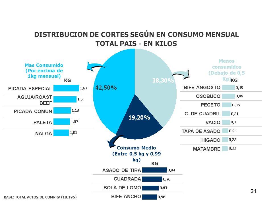 21 Menos consumidos (Debajo de 0,5 Kg) BASE: TOTAL ACTOS DE COMPRA (10.195) DISTRIBUCION DE CORTES SEGÚN EN CONSUMO MENSUAL TOTAL PAIS - EN KILOS Cons