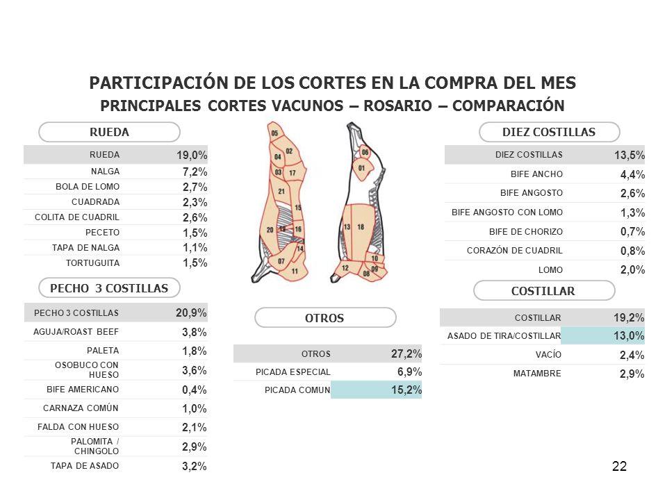 22 OTROS 27,2% PICADA ESPECIAL 6,9% PICADA COMUN 15,2% PARTICIPACIÓN DE LOS CORTES EN LA COMPRA DEL MES PRINCIPALES CORTES VACUNOS – ROSARIO – COMPARA