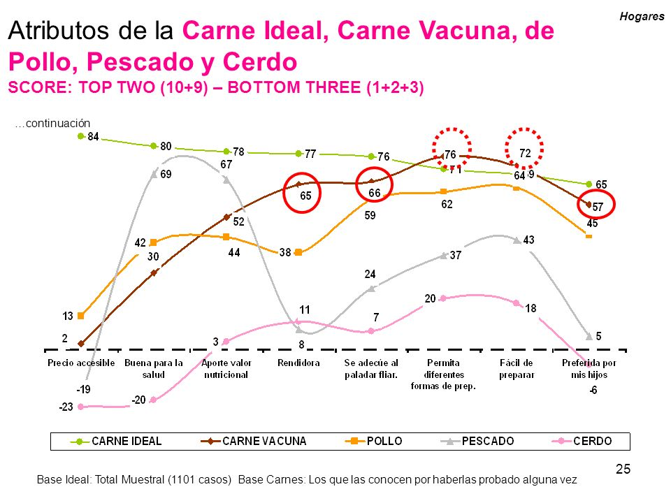 25 Atributos de la Carne Ideal, Carne Vacuna, de Pollo, Pescado y Cerdo SCORE: TOP TWO (10+9) – BOTTOM THREE (1+2+3) …continuación Hogares Base Ideal: