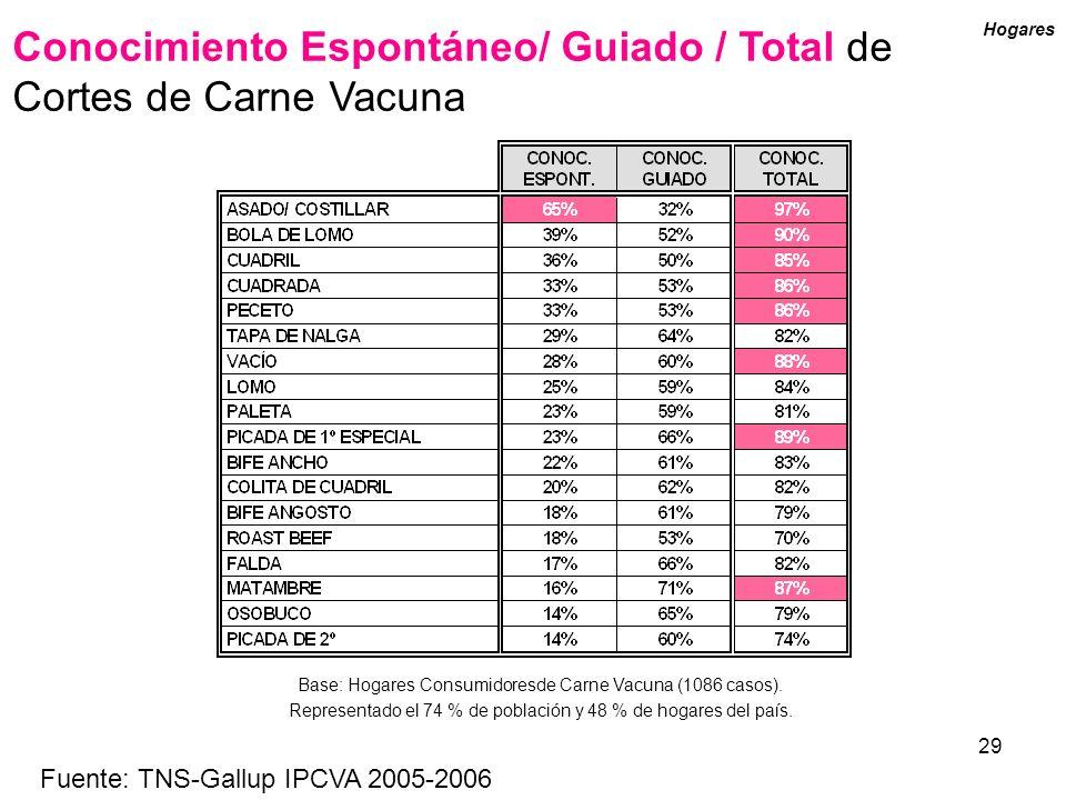 29 Conocimiento Espontáneo/ Guiado / Total de Cortes de Carne Vacuna Hogares Base: Hogares Consumidoresde Carne Vacuna (1086 casos). Representado el 7