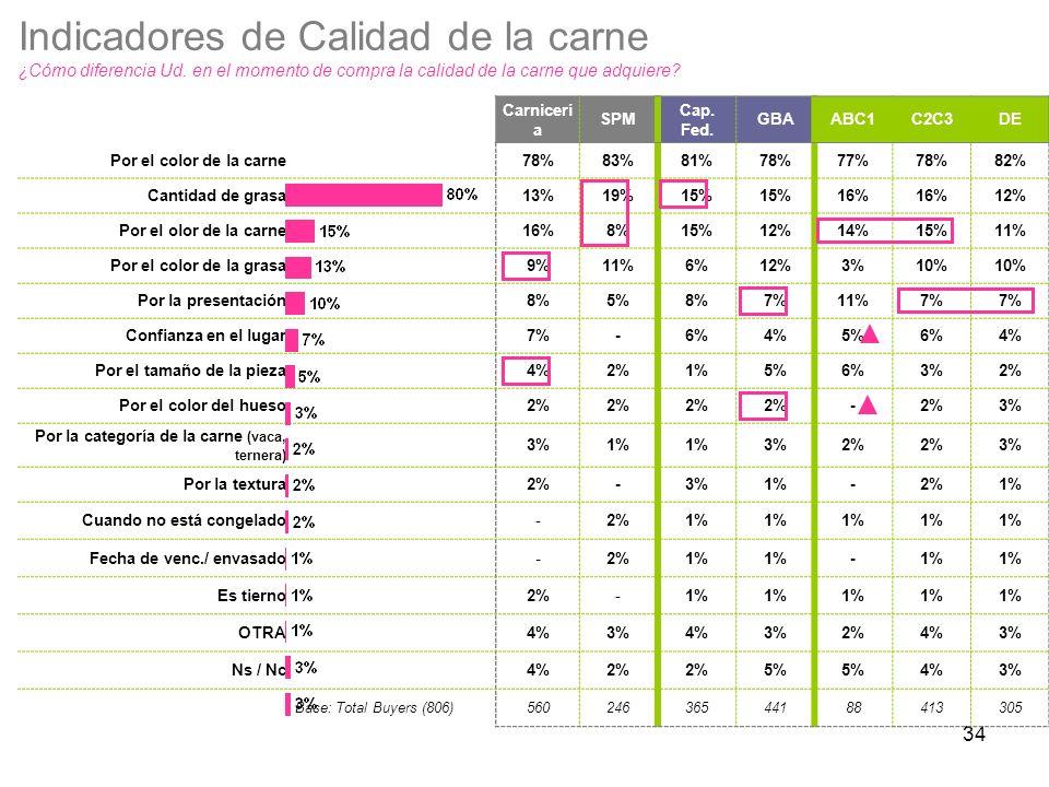 34 Carnicerí a SPM Cap. Fed. GBAABC1C2C3DE Por el color de la carne78%83%81%78%77%78%82% Cantidad de grasa13%19%15% 16% 12% Por el olor de la carne16%