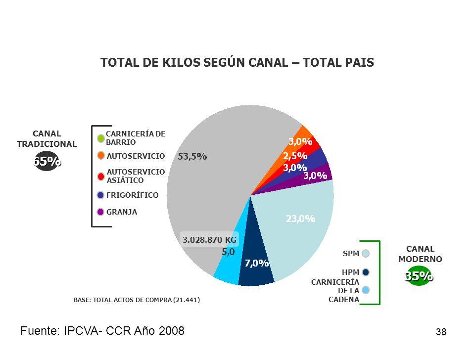 38 TOTAL DE KILOS SEGÚN CANAL – TOTAL PAIS AUTOSERVICIO CANAL TRADICIONAL 65% SPM HPM CARNICERÍA DE BARRIO CANAL MODERNO 35% FRIGORÍFICO AUTOSERVICIO