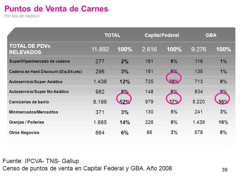 39 Puntos de Venta de Carnes Por tipo de negocio TOTALCapital FederalGBA TOTAL DE PDVs RELEVADOS 11.892100%2.616100%9.276100% Super/Hipermercado de ca