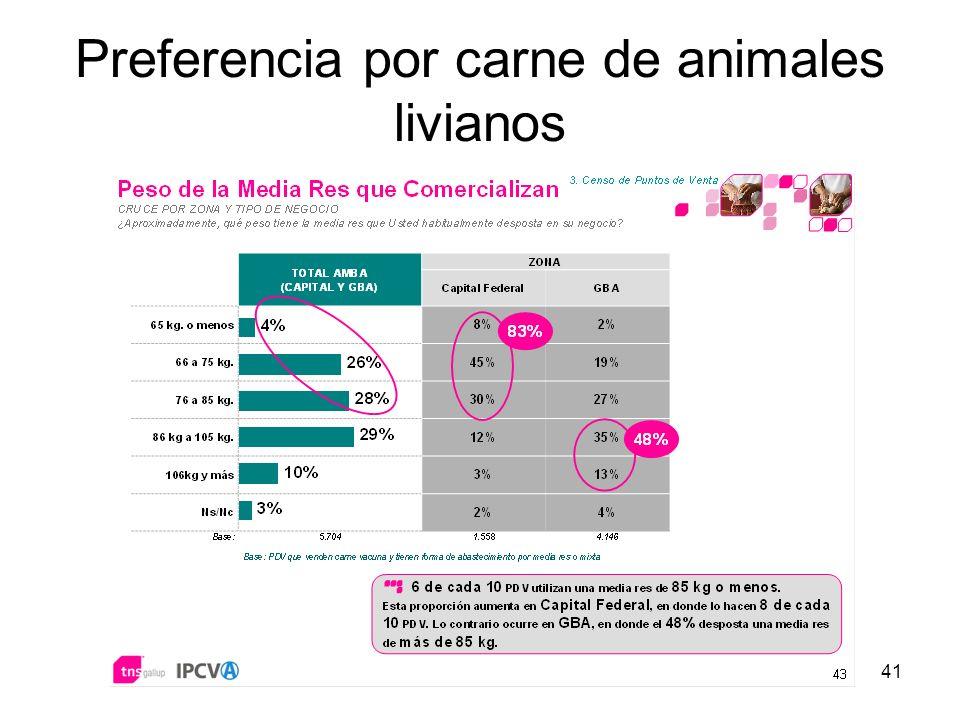 41 Preferencia por carne de animales livianos