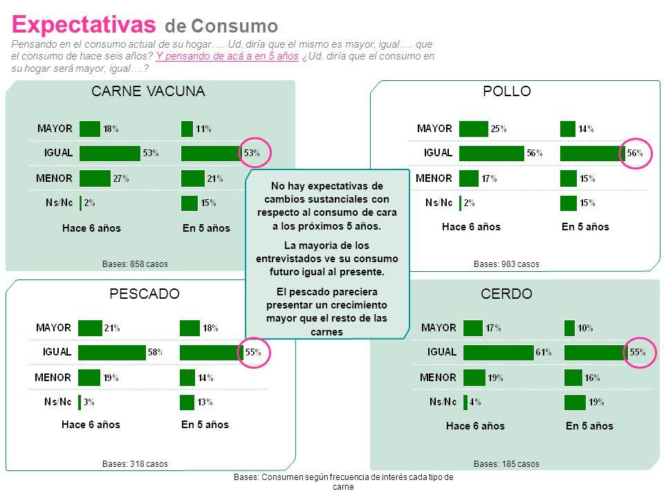 43 Expectativas de Consumo Pensando en el consumo actual de su hogar…. Ud. diría que el mismo es mayor, igual…. que el consumo de hace seis años? Y pe