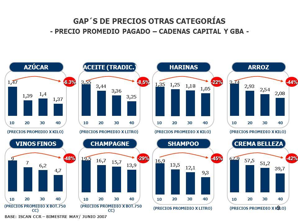 9 GAP´S DE PRECIOS OTRAS CATEGORÍAS - PRECIO PROMEDIO PAGADO – CADENAS CAPITAL Y GBA - AZÚCAR 10 203040 (PRECIOS PROMEDIO X KILO) -6.3% ACEITE (TRADIC