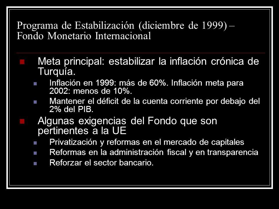 Programa de Estabilización (diciembre de 1999) – Fondo Monetario Internacional Meta principal: estabilizar la inflación crónica de Turquía. Inflación