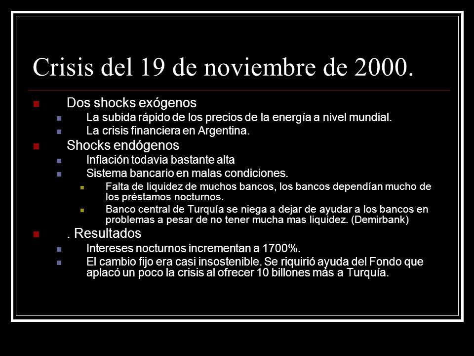 Crisis del 19 de noviembre de 2000. Dos shocks exógenos La subida rápido de los precios de la energía a nivel mundial. La crisis financiera en Argenti