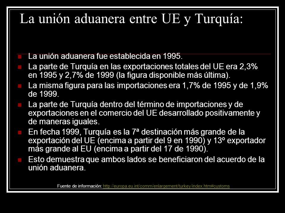 La unión aduanera entre UE y Turquía: La unión aduanera fue establecida en 1995. La parte de Turquía en las exportaciones totales del UE era 2,3% en 1