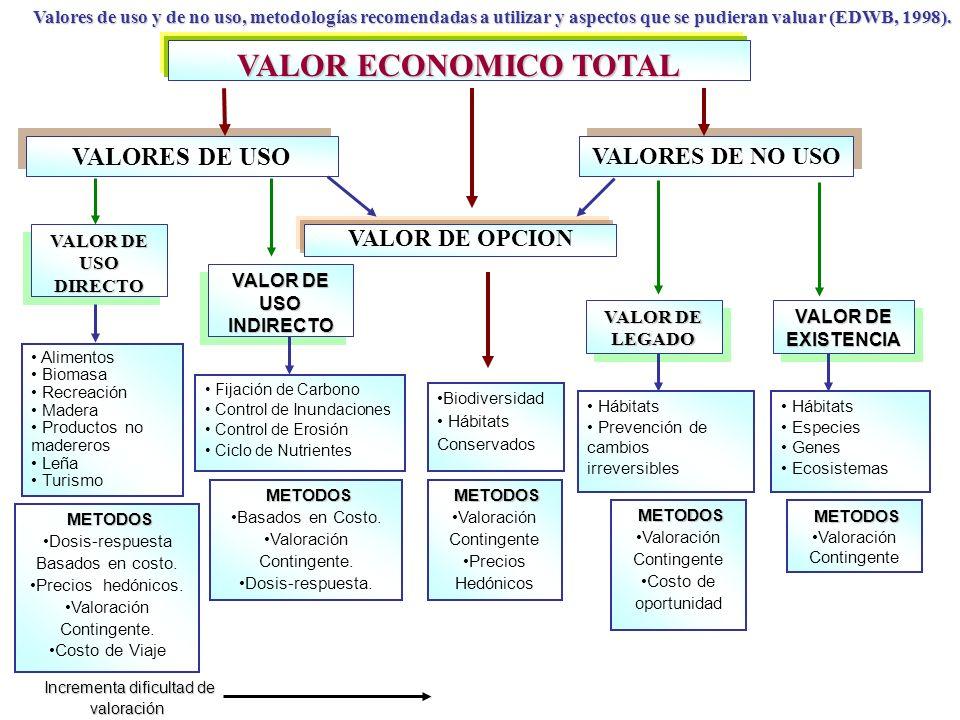 VALOR ECONOMICO TOTAL VALOR DE OPCION VALORES DE USO VALORES DE NO USO VALOR DE LEGADO LEGADO VALOR DE EXISTENCIA Hábitats Prevención de cambios irreversibles Hábitats Especies Genes Ecosistemas METODOS METODOS Valoración Contingente METODOS METODOS Valoración Contingente Costo de oportunidad VALOR DE USO DIRECTO VALOR DE USO DIRECTO VALOR DE USO INDIRECTO Alimentos Biomasa Recreación Madera Productos no madereros Leña Turismo Fijación de Carbono Control de Inundaciones Control de Erosión Ciclo de Nutrientes METODOS METODOS Basados en Costo.