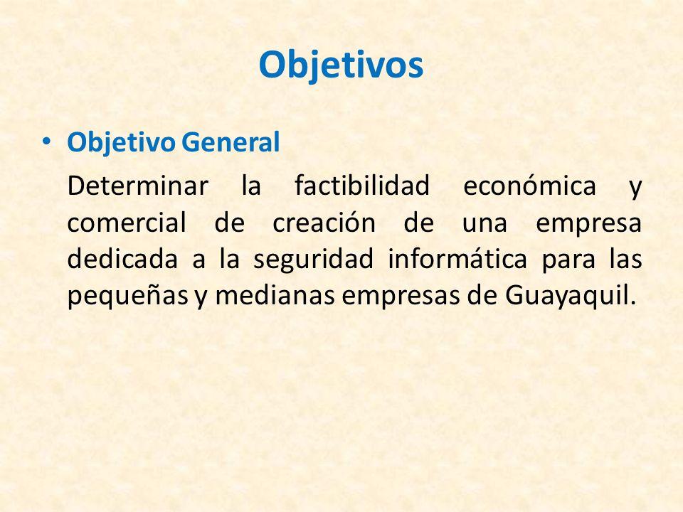 Objetivos Objetivos Específicos Realizar un Estudio Financiero para Determinar la correcta viabilidad económica del proyecto.