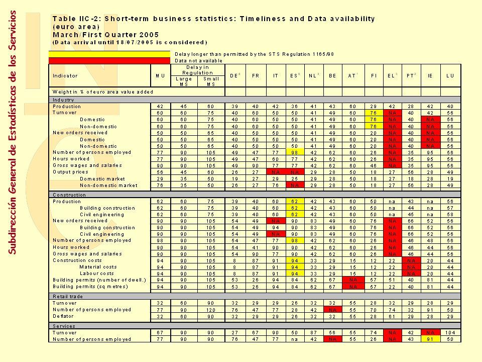 Subdirección General de Estadísticas de los Servicios Indicadores coyunturales Otros: Índice de comercio al por menor Índices de la actividad turística Índice Precios Servicios Estimación de la Balanza de Pagos turística y del comercio internacional de servicios IPC / IPCA Indicador avance (PIEE) Índice Precios Vivienda (no demandado reglamentariamente por EUROSTAT)
