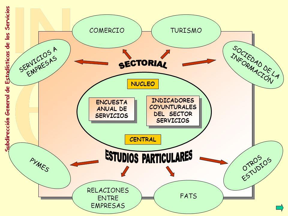 Subdirección General de Estadísticas de los Servicios Sistema Estadístico Sistema Estadístico Enfoque estructural Información anual Información Económica y estructura de la empresa Nacional y CC.AA.