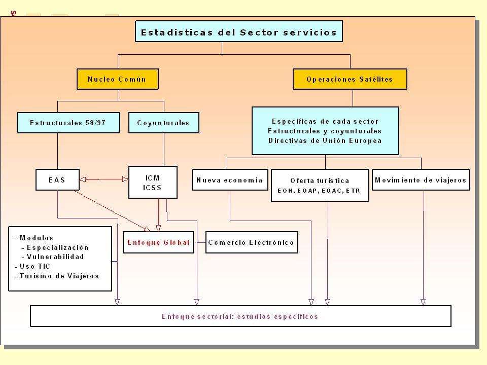 Subdirección General de Estadísticas de los Servicios SERVICIOS A EMPRESAS COMERCIO TURISMO SOCIEDAD DE LA INFORMACIÓN ENCUESTA ANUAL DE SERVICIOS INDICADORES COYUNTURALES DEL SECTOR SERVICIOS NUCLEO CENTRAL PYMES RELACIONES ENTRE EMPRESAS OTROS ESTUDIOS FATS PYMES OTROS ESTUDIOS RELACIONES ENTRE EMPRESAS