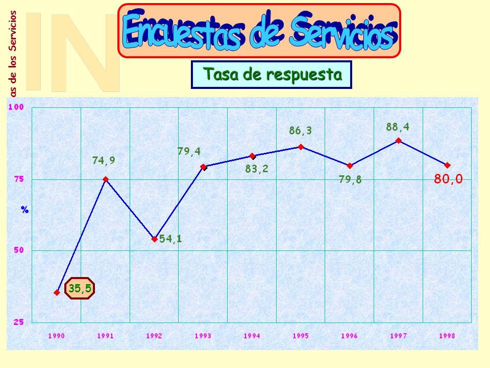 Subdirección General de Estadísticas de los Servicios Coyunturales Encuestas de Servicios EO ICM IASS Regionalización Indices de Precios Balanza de Pagos