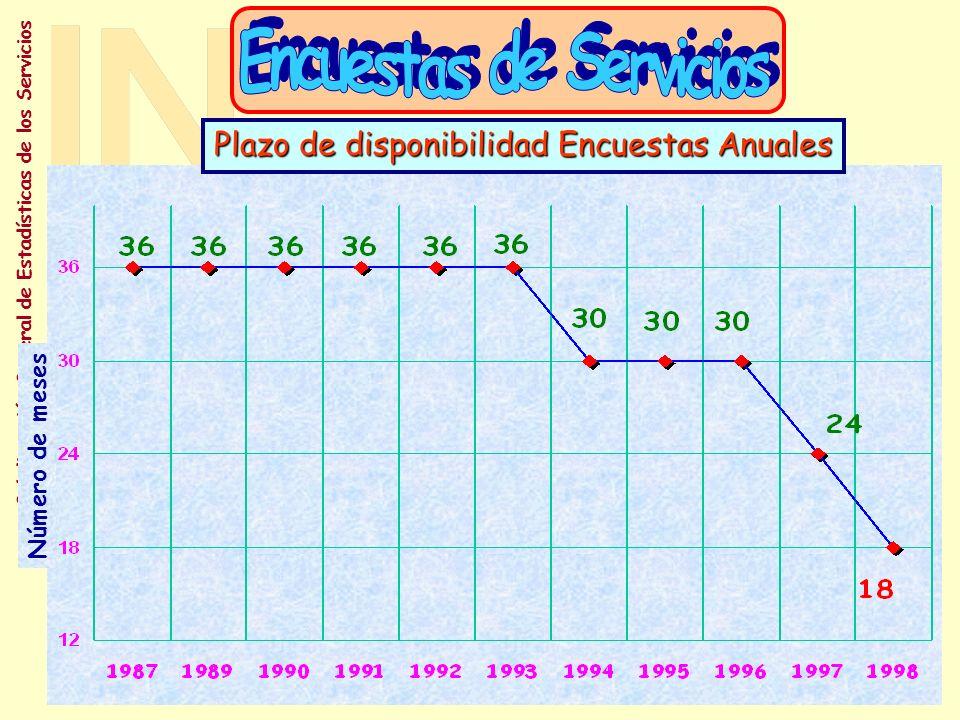 Subdirección General de Estadísticas de los Servicios 35,5 Tasa de respuesta