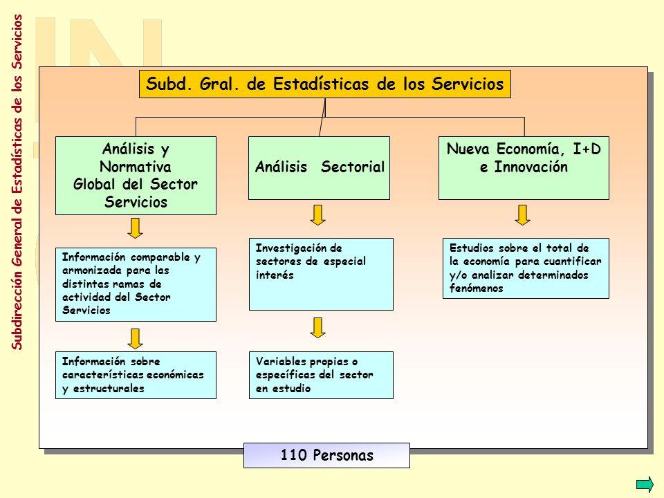 Subdirección General de Estadísticas de los Servicios ANALISIS GLOBAL ESTRUCTURALCOYUNTURAL MODULOS NUEVAS ACTIVIDADES INDICADORES DE ACTIVIDAD ECONOMICA INDICE DE PRECIOS RECORTES DE PLAZOS COMERCIO TURISMO TRANSPORTE SOCIEDAD DE LA INFORMACIÓN SERVICIOS A EMPRESAS Proyectos futuros RECORTES DE PLAZOS