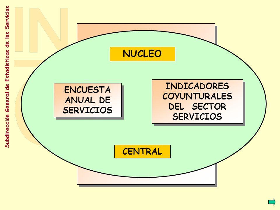 Subdirección General de Estadísticas de los Servicios Encuestas Estructurales Reglamento 58/97 Encuestas Estructurales Reglamento 58/97 Indicadores Coyunturales Reglamento 1165/98