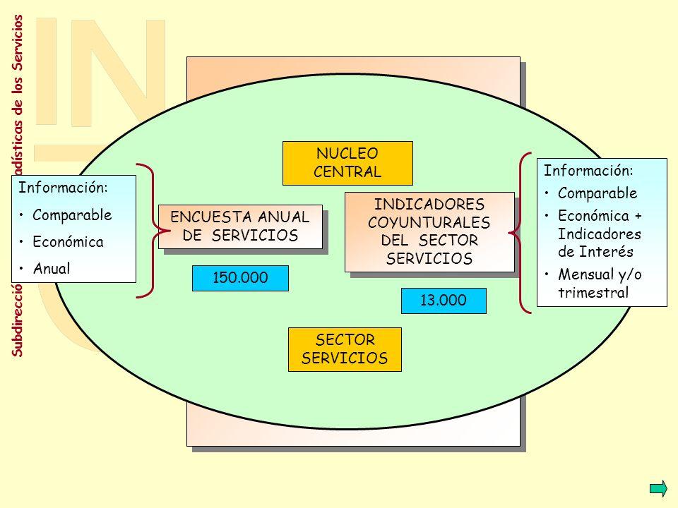 Subdirección General de Estadísticas de los Servicios ENCUESTA ANUAL DE SERVICIOS INDICADORES COYUNTURALES DEL SECTOR SERVICIOS NUCLEO CENTRAL