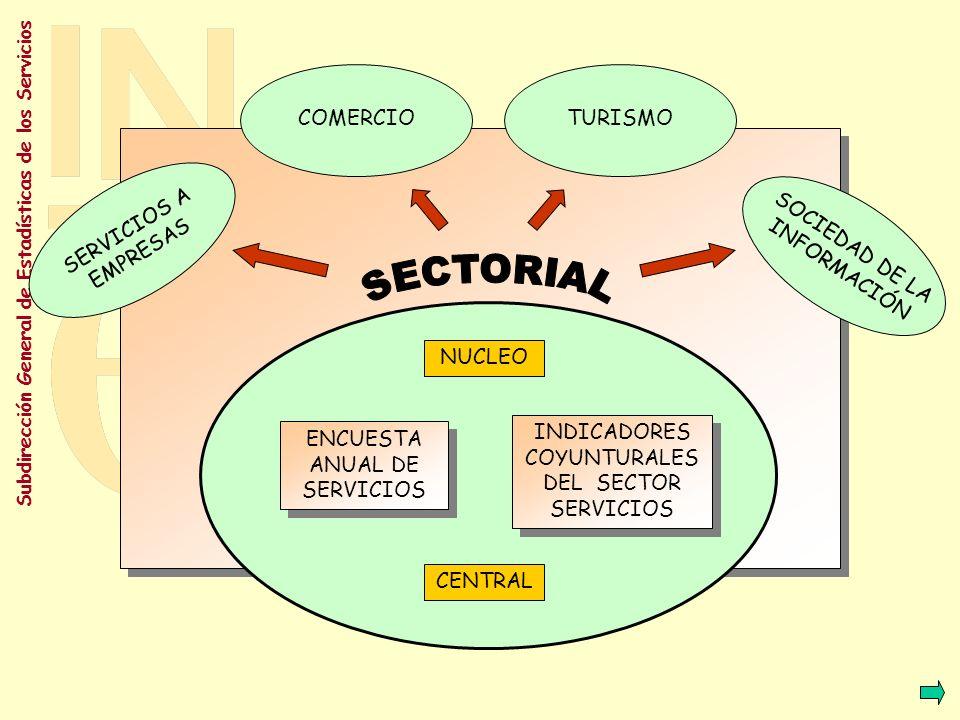 Subdirección General de Estadísticas de los Servicios ENCUESTA ANUAL DE SERVICIOS ENCUESTA ANUAL DE SERVICIOS INDICADORES COYUNTURALES DEL SECTOR SERVICIOS INDICADORES COYUNTURALES DEL SECTOR SERVICIOS NUCLEO CENTRAL SECTOR SERVICIOS 150.000 13.000 Información: Comparable Económica Anual Información: Comparable Económica + Indicadores de Interés Mensual y/o trimestral