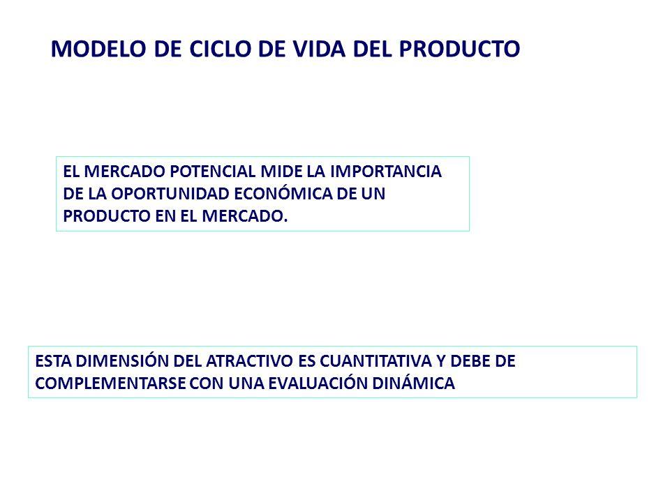101 Búsqueda de oportunidades de crecimiento Cobertura insuficiente Insuficiencia en la distribución Exposición insuficiente Intensidad de distribución 1 2 3