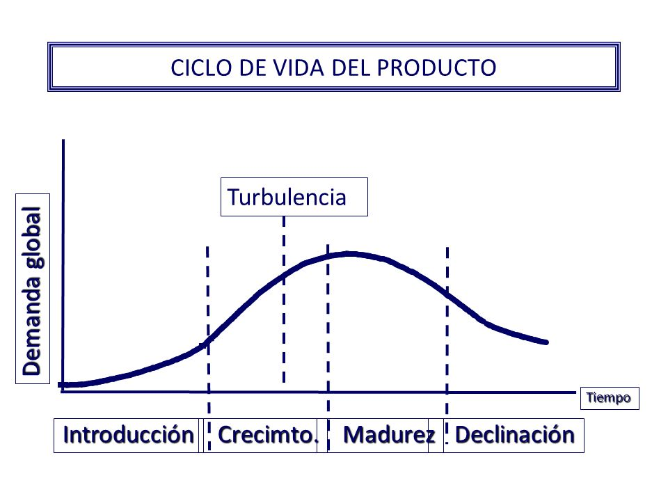 MODELO DE CICLO DE VIDA DEL PRODUCTO EL MERCADO POTENCIAL MIDE LA IMPORTANCIA DE LA OPORTUNIDAD ECONÓMICA DE UN PRODUCTO EN EL MERCADO.