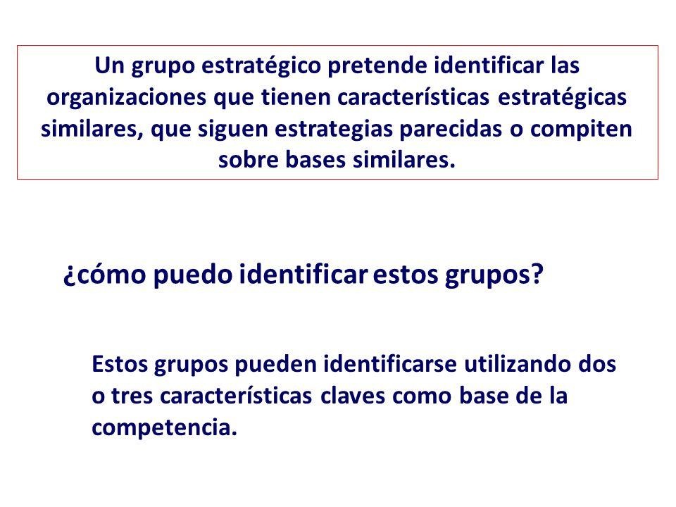 Análisis de los grupos estratégicos Identificación de la posición competitiva