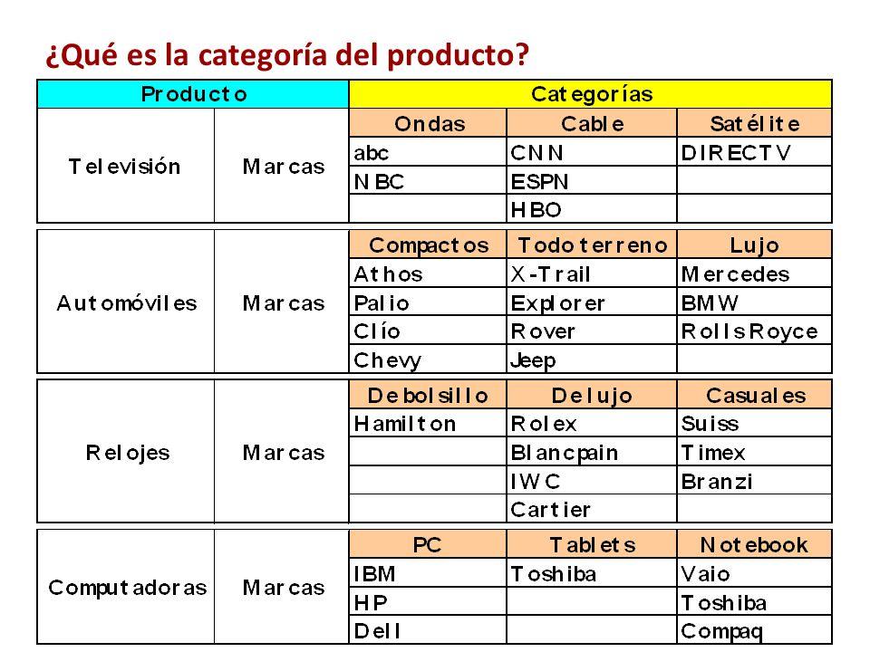 ¿Qué es la categoría del producto? Es la tipificación específica de un bien o servicio Segmentos importantes de una línea Puede ser amplia o estrecha