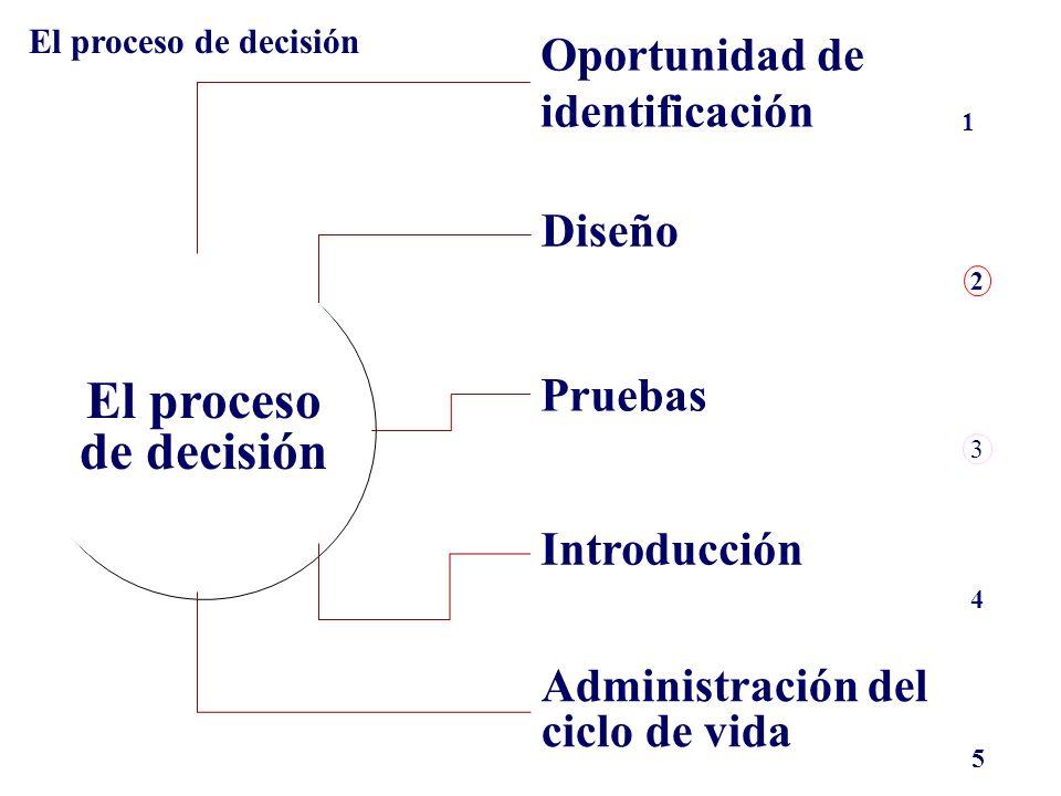 INTRODUCCIÓN AL DESARROLLO DE NUEVOS PRODUCTOS