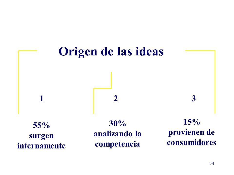 Generación de Ideas Clientes Empleados Distribuidores Competidores I & D Consultores Pensamiento Creativo Fuentes de nuevas ideas de producto