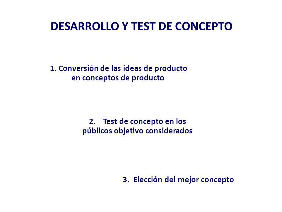 64 Origen de las ideas 15% provienen de consumidores 55% surgen internamente 1 30% analizando la competencia 23