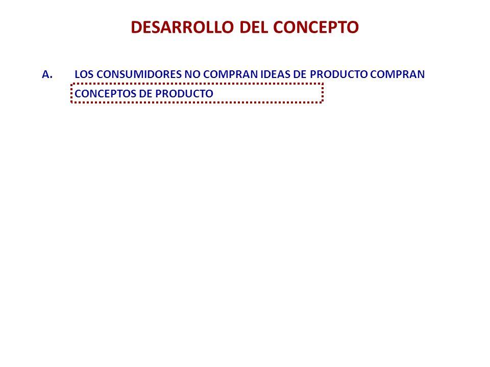 DESARROLLO Y TEST DE CONCEPTO 1. Conversión de las ideas de producto en conceptos de producto 2. Test de concepto en los públicos objetivo considerado