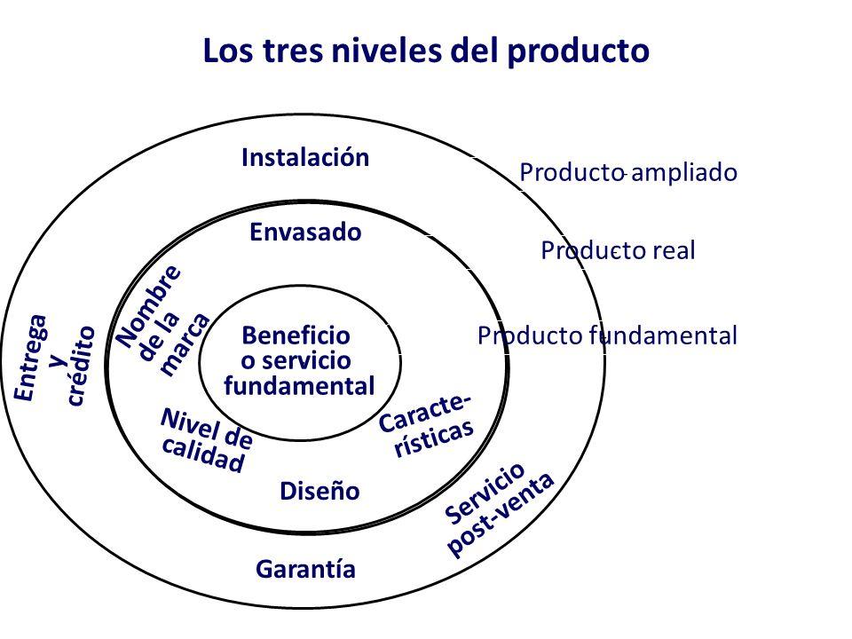 Producto diferente. Producto homogéneo. Producto diferenciado.