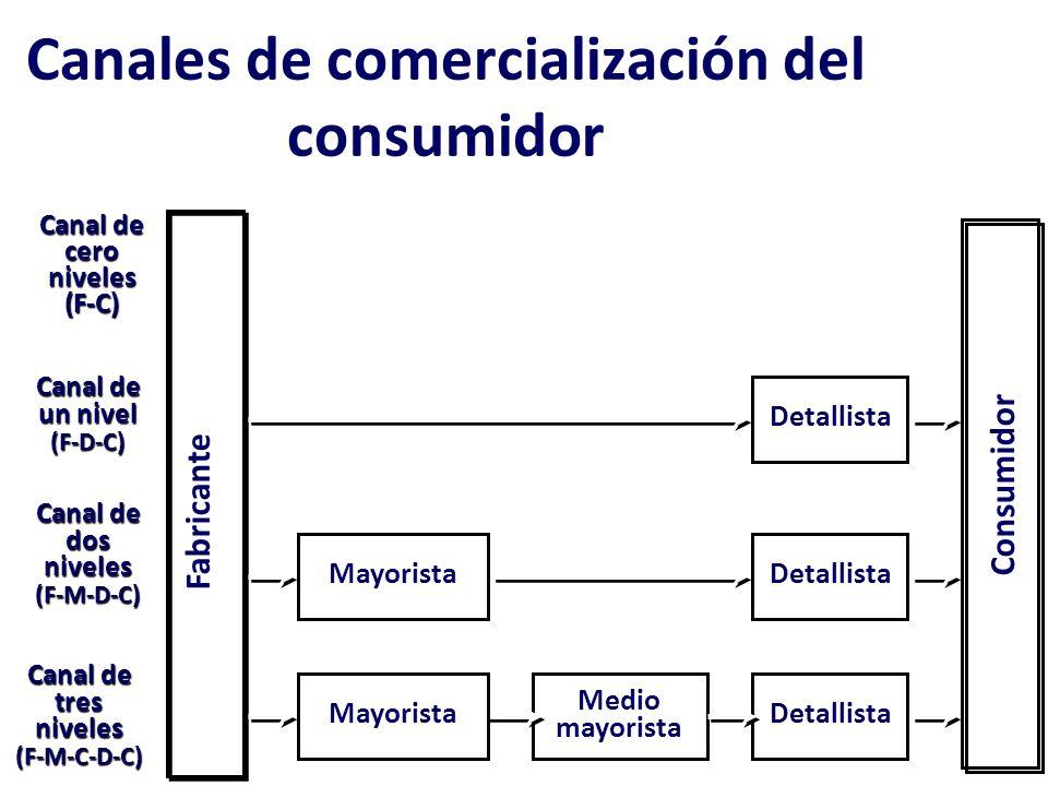 Distribución Conjunto de operaciones mediante las cuales un producto o servicio sale de la empresa y es puesto a disposición del consumidor o usuario.