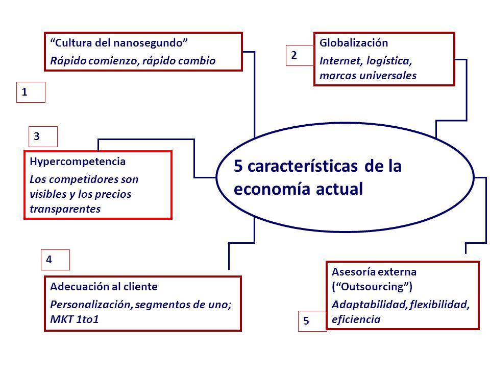 Oportunidad de identificación 1 Diseño 2 Pruebas 3 Introducción 4 El proceso de decisión El proceso de decisión Administración del ciclo de vida 5