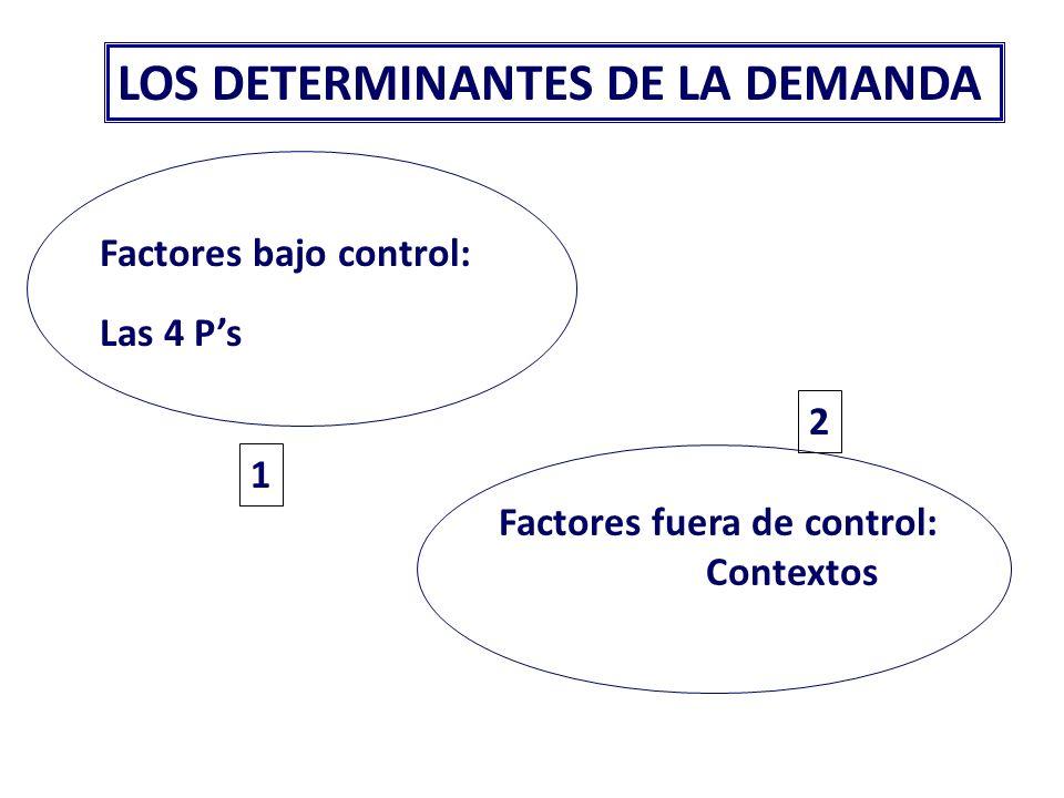 La estructura competitiva Condiciones competitivas. La estructura competitiva se define en tres áreas: Actividades competitivas. Presiones competitiva