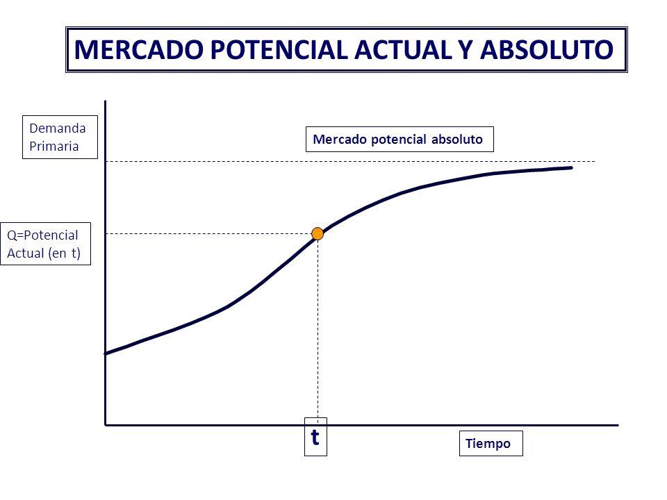 ESTRUCTURA DE LA DEMANDA GLOBAL La demanda global se estructura de forma diferente según se trate de demanda de consumidores o demanda de clientes ind