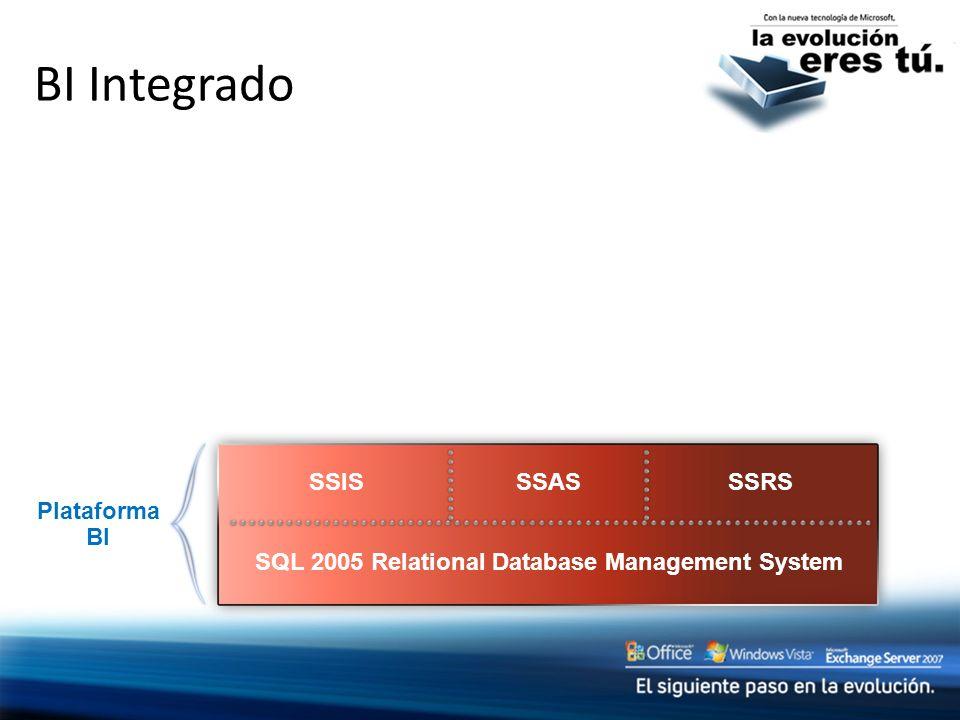 BI Integrado SQL 2005 Relational Database Management System Plataforma BI SSRS SSISSSAS